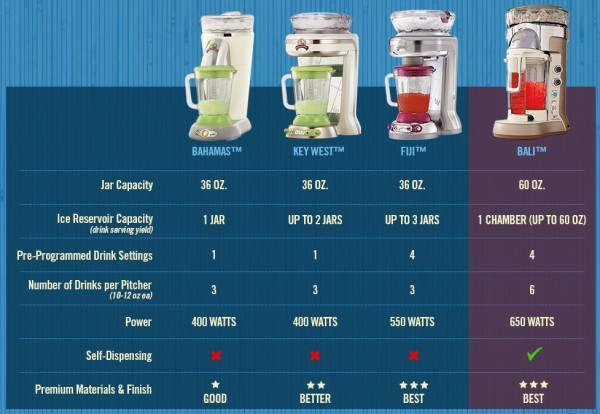 Margaritaville Drink Mix Recipes
